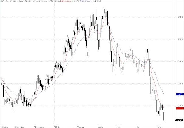DLF EOD Chart