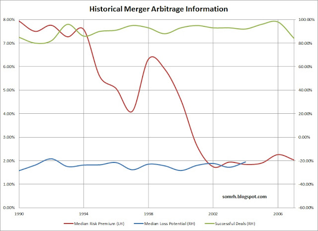 Historical Merger Arbitrage Data