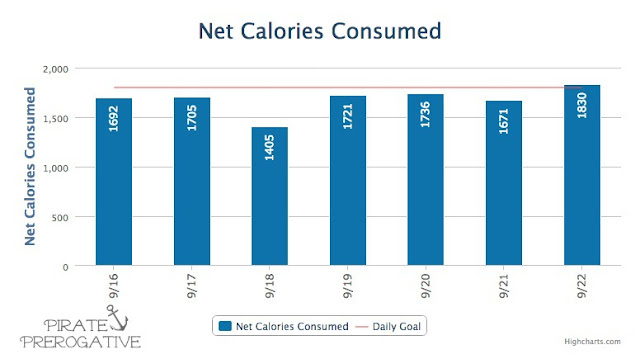 MyFItnessPal  net calories concumed for w/e 9/22