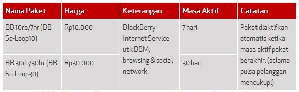 Untitled Cara Daftar Paket BBM Simpati Loop