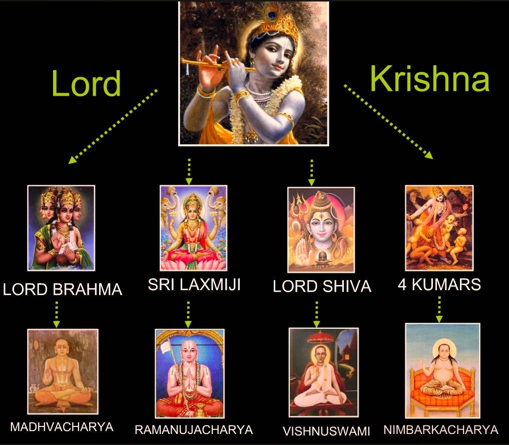 Four Sampradaya - Four Disciplic Succession Acharayas