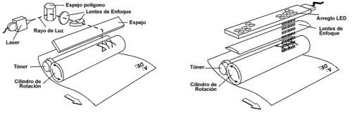 Comparativa de las tecnologías de impresión láser tradicional vs led