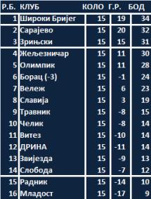 Премијер лига БиХ