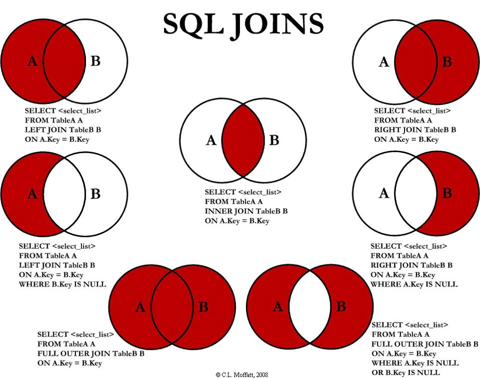 Sql Server Tutorials Venn Diagrams For Joins In Sql Server