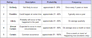 likelihood category