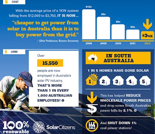 Solar infographic detailing 15500 jobs, plummeting costs of solar, and solar's effect on reducing the cost of electricity