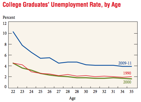 unemployment and underemployment among college graduates This statistic shows the number of recent college graduates who were underemployed in the united states, by college major  unemployment rate among college graduates in china by degree course.