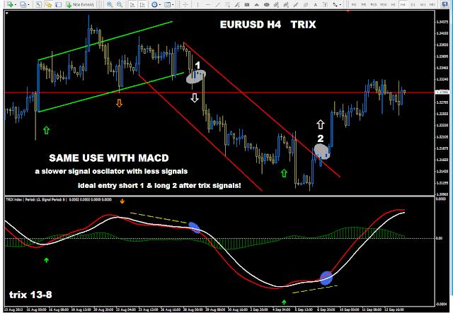Trix indicator forex