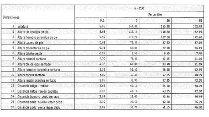 Adri medidas antropometricas de los colombianos for Medidas antropometricas pdf