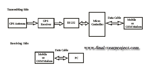 block diagram of gps system – the wiring diagram,Block diagram,Block Diagram Of Gps System