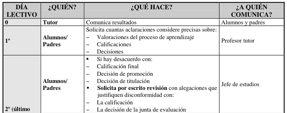 Ampa ies isabel la cat lica junio 2015 for Clausula suelo acuerdo no reclamar