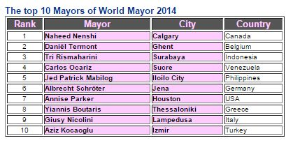 Daftar Wali Kota Terbaik Dunia 2014