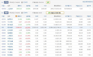 中国株コバンザメ投資ウォッチ銘柄watch20130724