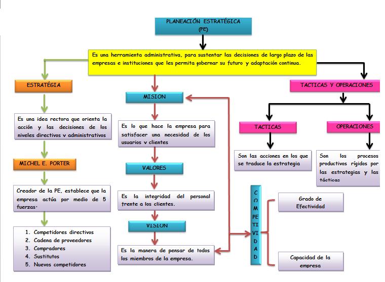 d1267f5143d7e Bueno aqui les dejo un mapa conceptual de la planeacion estrategica ( PE )