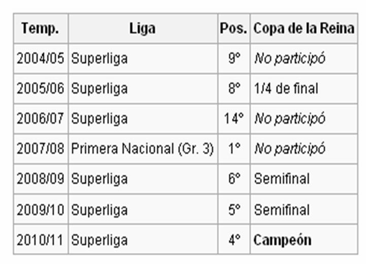 Ultimos años FCBarcelona