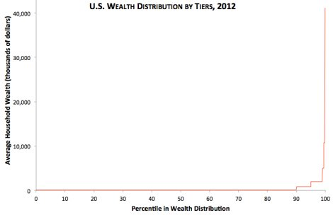 Wealth Distribution in U.S.