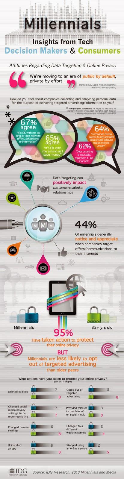 http://dailyinfographic.com/wp-content/uploads/2014/02/Millennials-Data-Targeting-Privacy_FINAL.jpg
