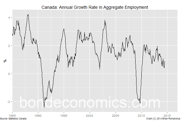 Chart: Canadian Aggregate Employment Growth