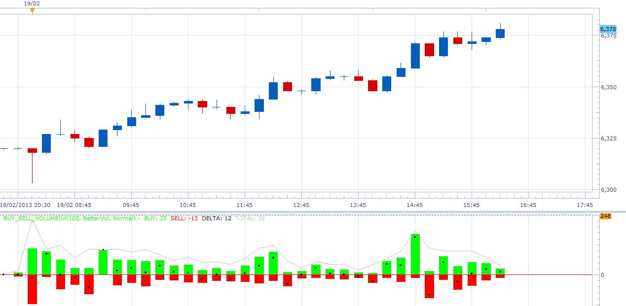 Buy sell volume indicator forex
