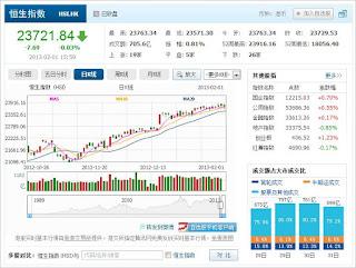 中国株コバンザメ投資 香港ハンセン指数20130201