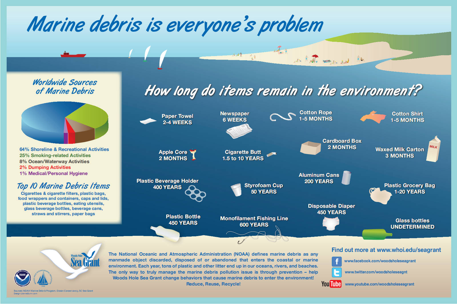 marine debris 20 items  with marine debris tracker, it just takes a few seconds to easily report where you  find marine debris or litter anywhere in the world and then prevent it.