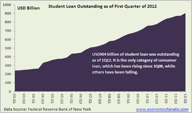 Total Student Loans Outstanding as of First Quarter of 2012