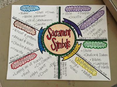 http://looktohimandberadiant.blogspot.com/2013/09/sacrament-symbols.html