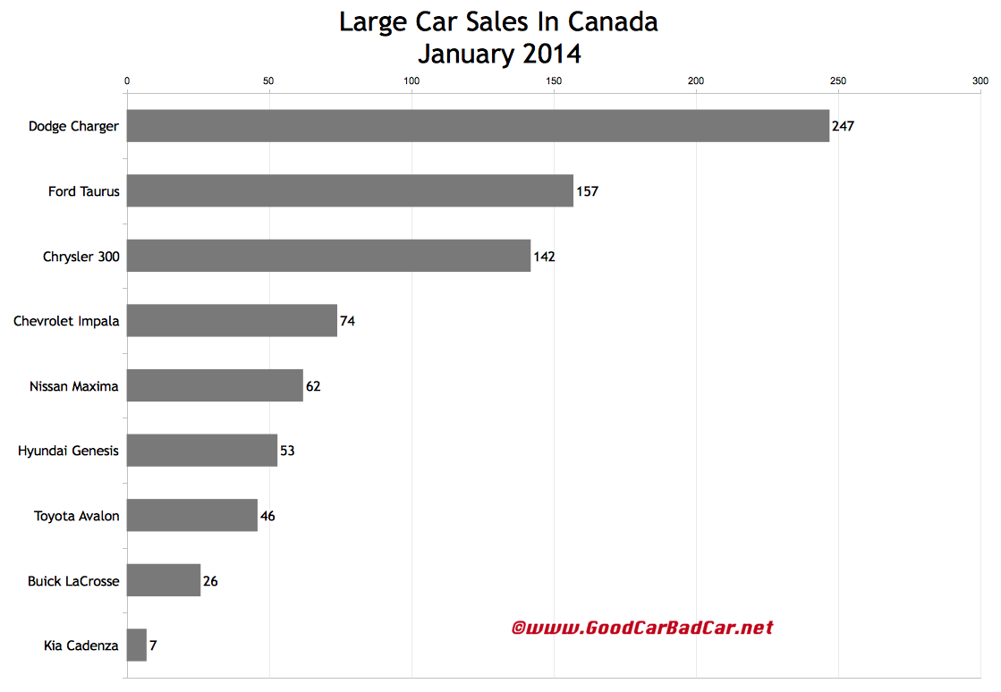 Canada large car sales chart January 2014