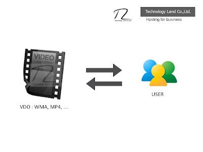 VDO ถึง กิน Bandwidth ใน Web Hosting เยอะ