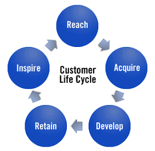 customer relationship management and hero cycles Crm, or customer relationship management, is the strategy that a company uses to keep its customers happy and loyal.
