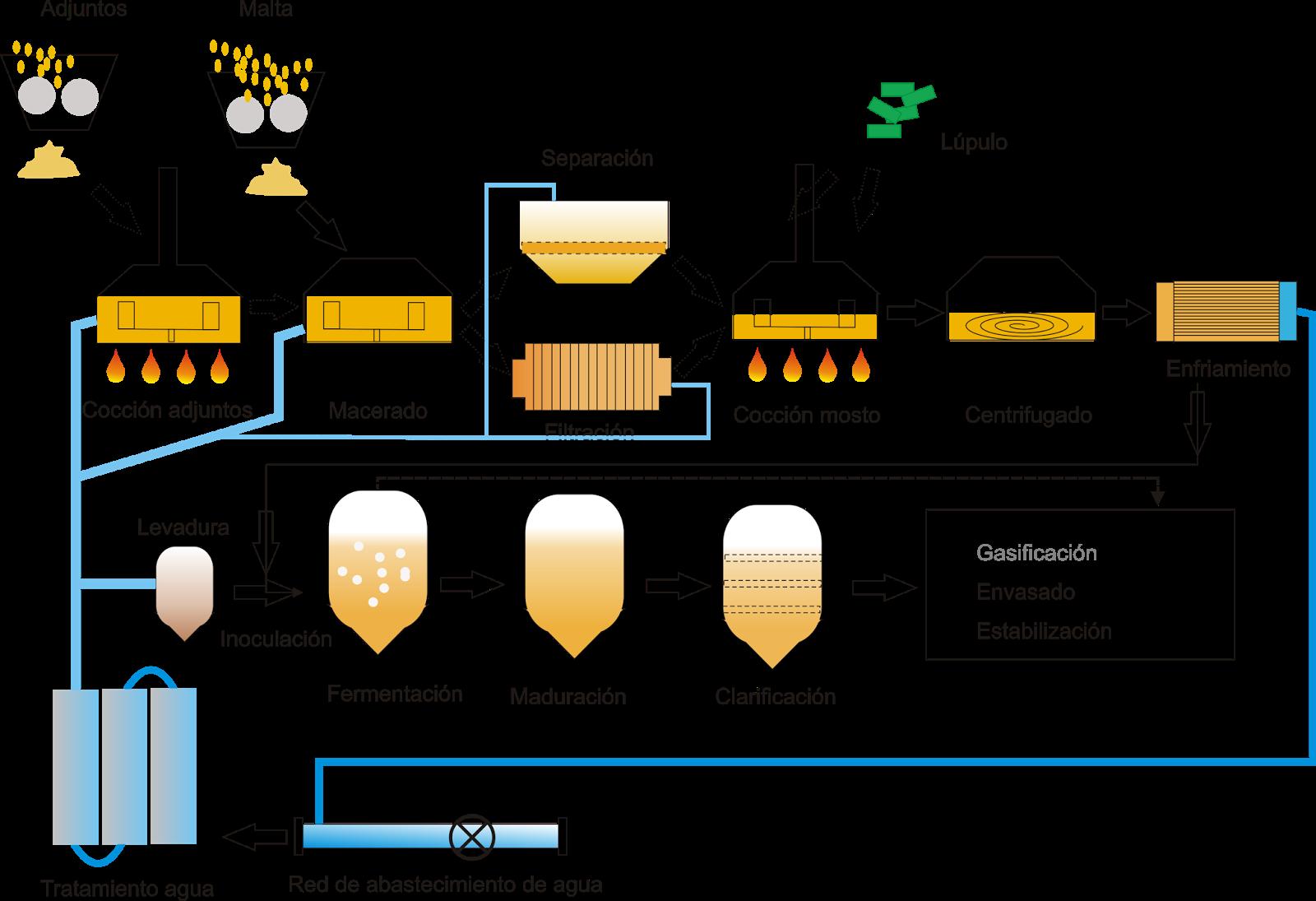 La cerveza proceso de fabricaci n introducci n for Descripcion del proceso de produccion