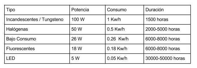 la eficiencia energtica viene determinada por la potencia de la bombilla a mayor potencia mas consumo