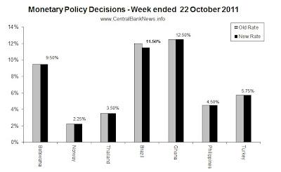 monetarypolicyrates-22Oct2011.jpg