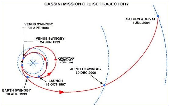 Trayectoria de la sonda Cassini en viaje a Saturno