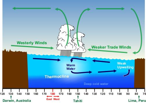 charlie s weather forecasts el ni u00f1o southern oscillation Africa Rainfall Enso Enso Regions