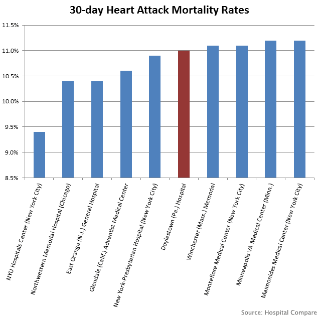 30-day heart attack mortality rates