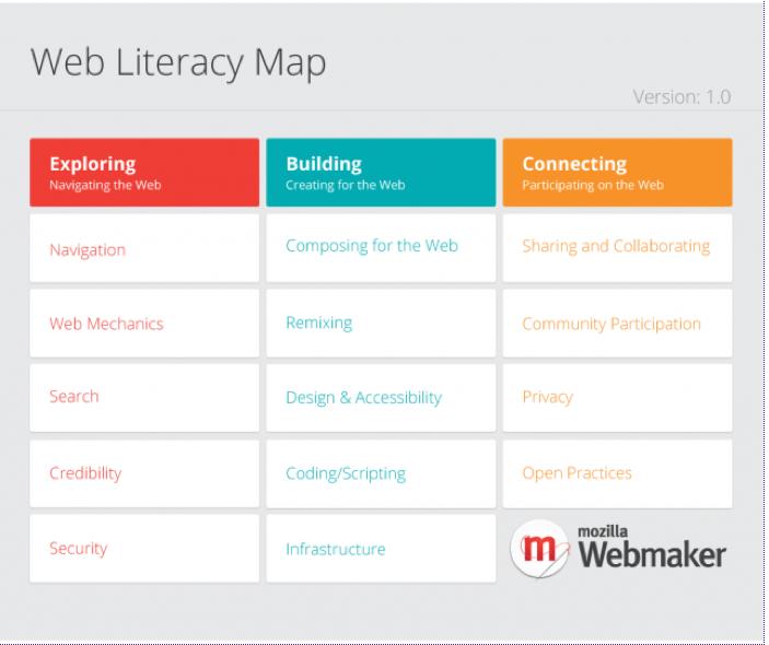 https://wiki.mozilla.org/Webmaker/WebLiteracyMap