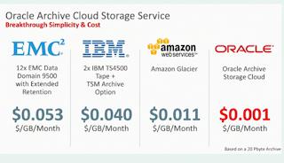 Enterprise Software Musings - Oracle GB / Month Comparison Costs