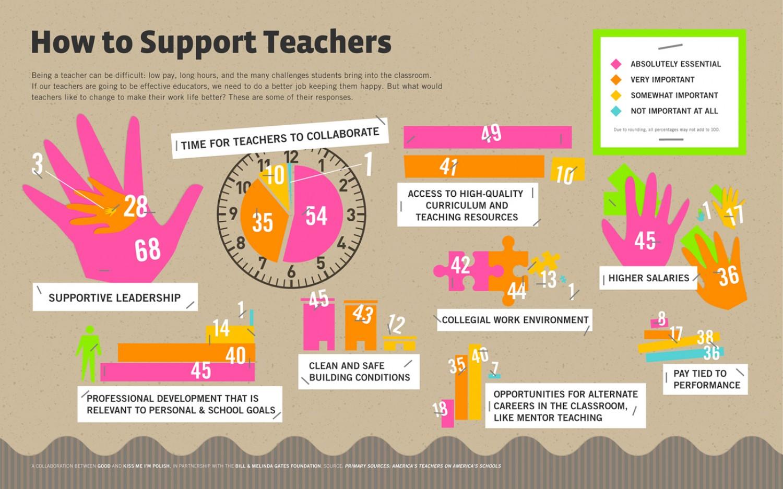 Infographic maker for teachers