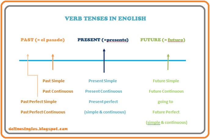 Los tiempos verbales en ingl s present simple for Tiempo aprender ingles
