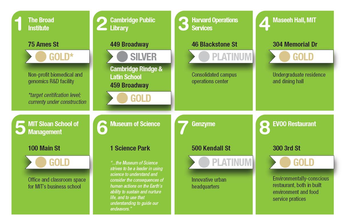 Usgbc massachusetts epma committee hosts usgbc ma 39 s 6th for Green building features checklist