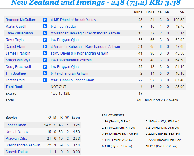 Ind-v-NZ-2nd-Test-2nd-Innings-NZ