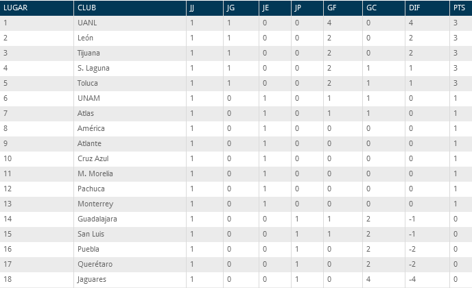 Tabla General Clausura 2014 Liga Mx Futbol Mexicano