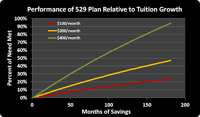 529 plan, needed savings, savings rate, monthly contributions, public school
