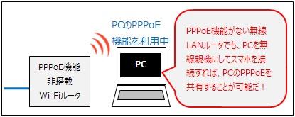 「PC」を無線親機にして、PCのインターネット接続を共有する