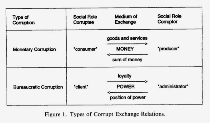 corruption is social evil essay It is growing massively in huge proportions and there is barely any sphere of social, political, economic and even religious activity that is free from graft, fraud and corruption of some kind.
