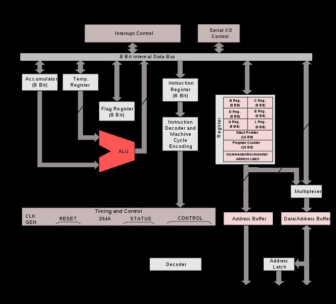 Implementasi mikroprosesor dan mikrokontroler microproccessor dalam mikrokontroler terdapat mikroprosesor bus selai osilator ram eprom timer pelabuhan dan i o seperti halnya mikrokomputer ccuart Gallery