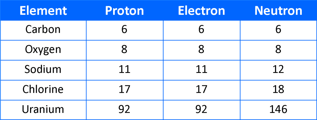 Chemistry sk016 c1 12 what is an atom sub atomic particles different elementsdifferent numbers of protons electron neutron urtaz Choice Image