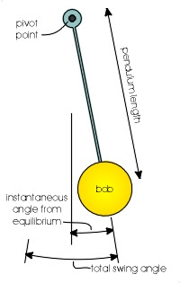 A simple pendulum.