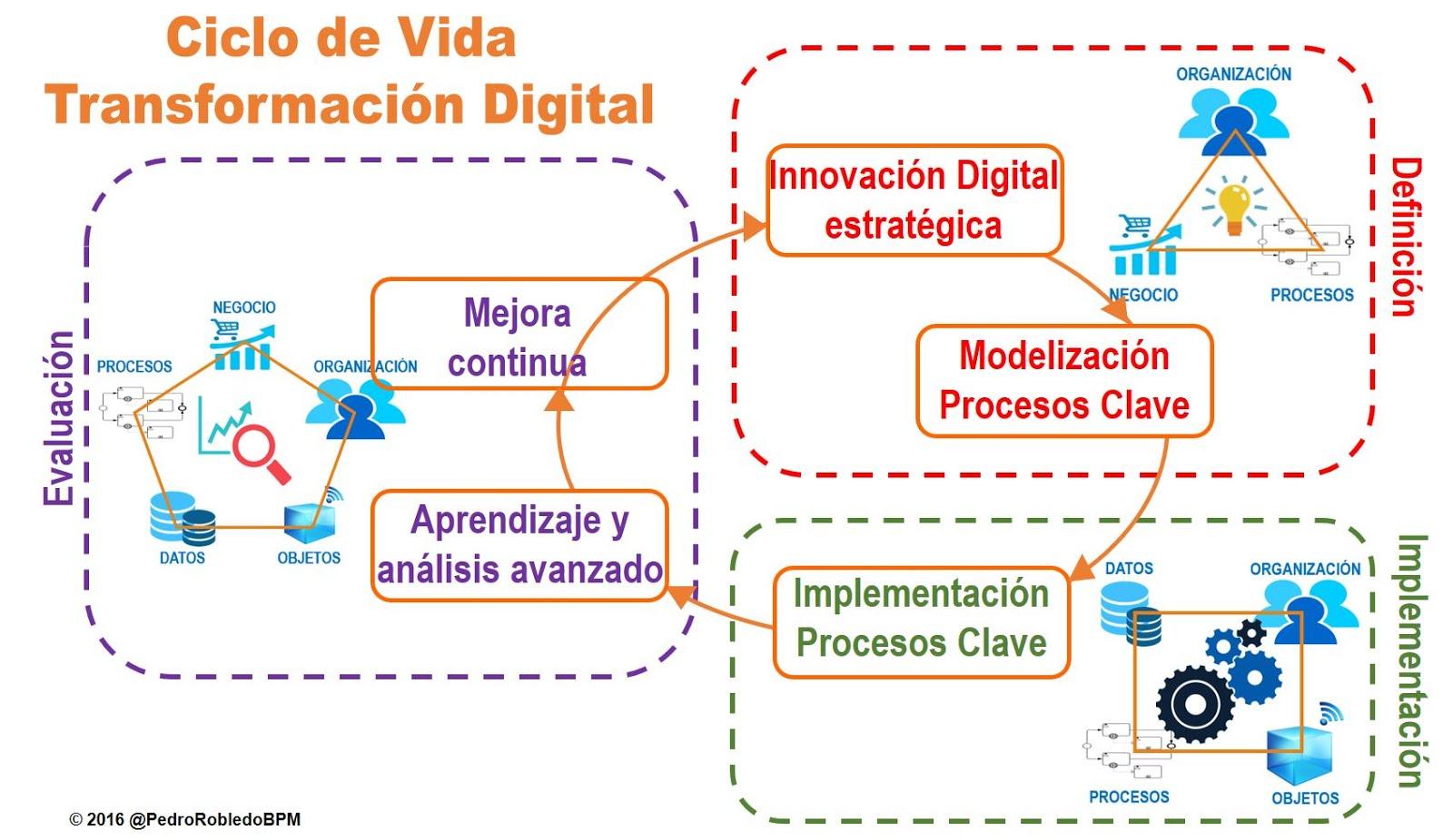 ARTÍCULO: Ciclo de Vida de la Transformación Digital